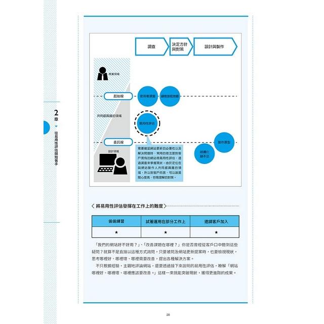 WEB 設計職人必修:UX Design 初學者學習手冊