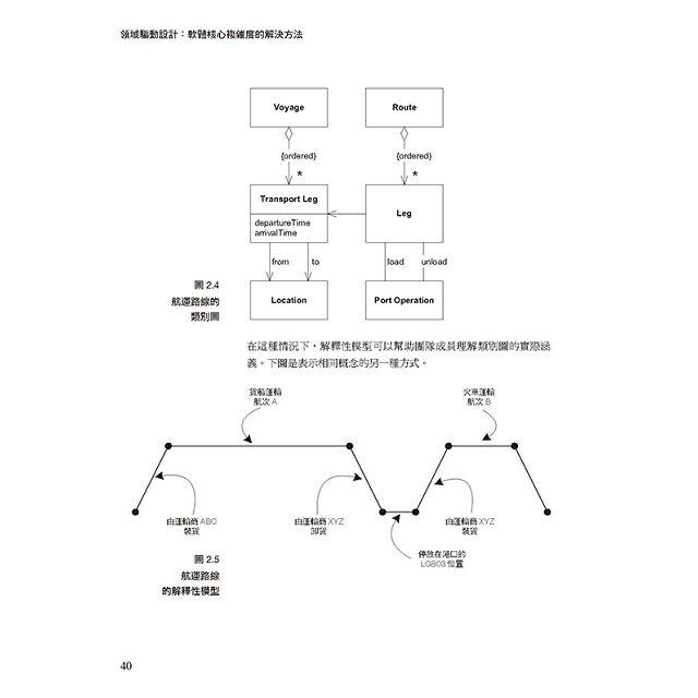 領域驅動設計:軟體核心複雜度的解決方法