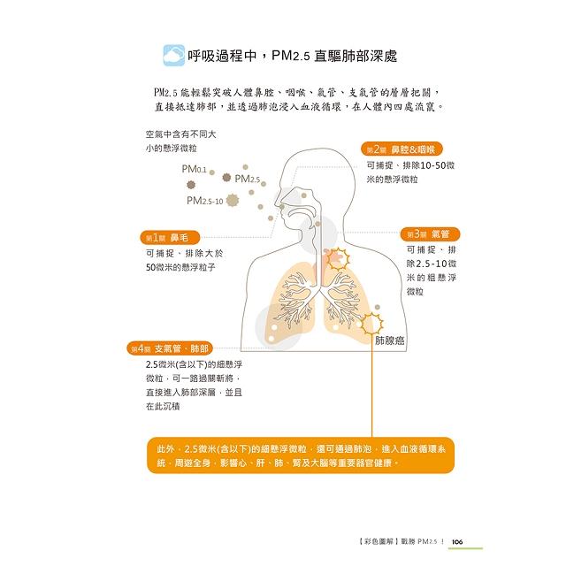 戰勝PM2.5【彩色圖解】