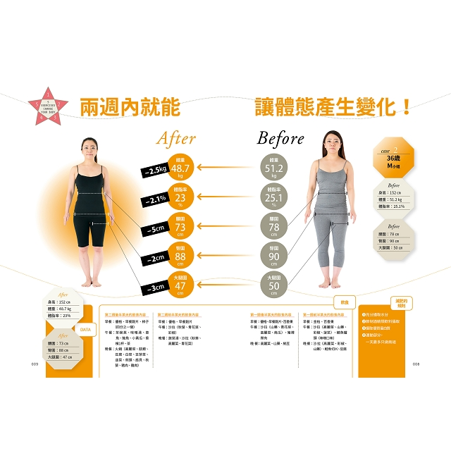 美體重塑!模特兒都在偷偷練,5個動作馬上就能瘦的史上最強瘦身操:橫掃日本各大排行榜No.1年度話