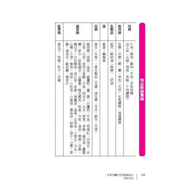 京都名醫的吃到飽減重法【暢銷改版】:醫生親證有效,瘦身不受苦的限醣飲食法