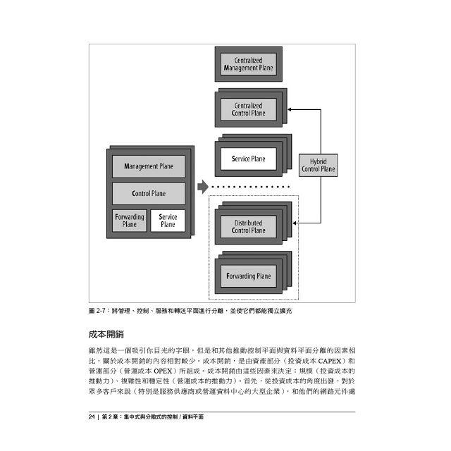 SDN:軟體定義網路