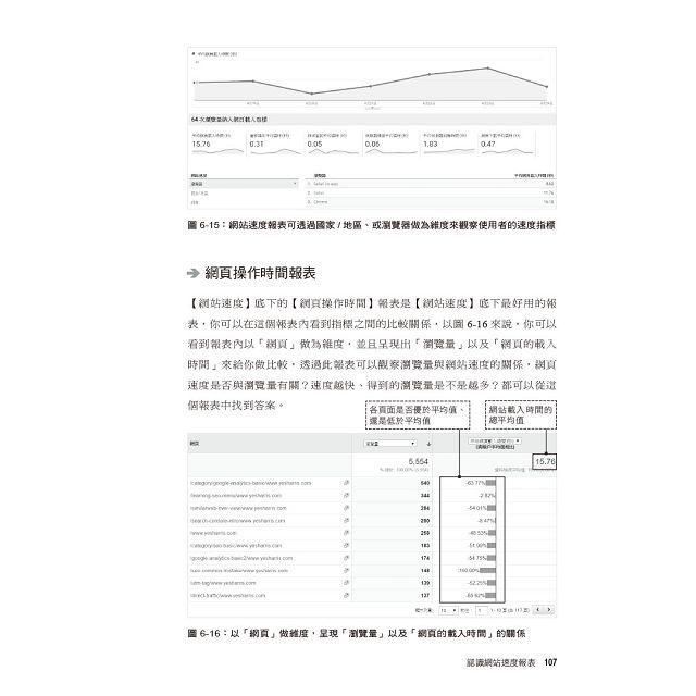 剖析Google Analytics:從報表理解到實作