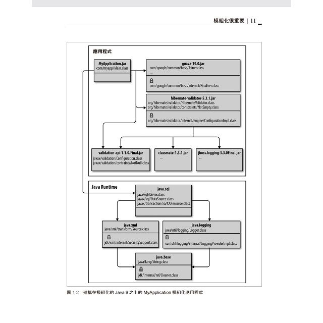 Java 9 模組化|可維護應用程式的開發模式與實務