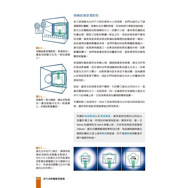 廣角鏡終極使用指南 風景x街拍x建築x移軸鏡使用