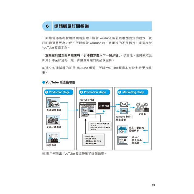 網紅養成手冊|內容行銷x拍攝技巧x廣告收入