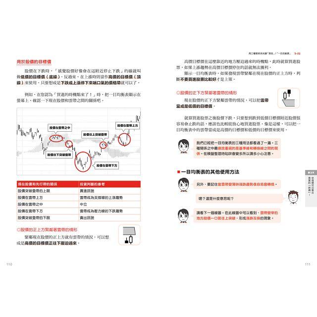 七天讓你看懂股票線圖:輕鬆掌握買進、賣出時機!