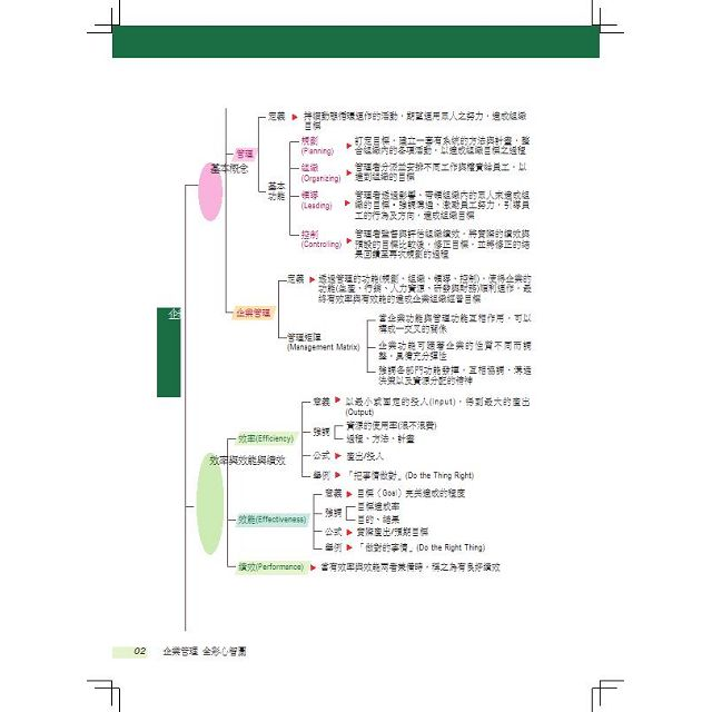 企業管理-全彩心智圖表-鐵路特考.國民營事業.郵局(保成)