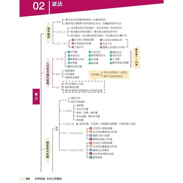 法學緒論-全彩心智圖表-2020高普初.地方特考.各類特考(保成)