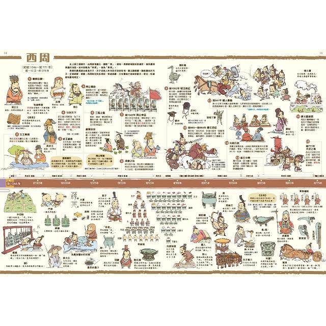 中國歷史年表