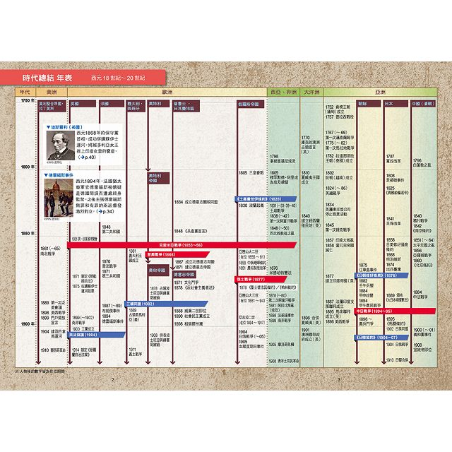 NEW全彩漫畫世界歷史(全12卷)+大事紀對照年表+人物學習事典+世界遺產學習事典