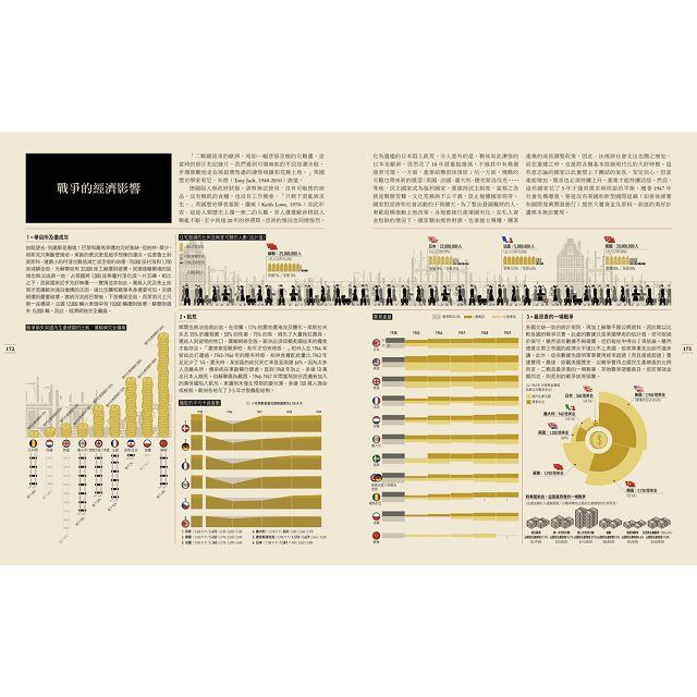 用資訊圖表讀懂第二次世界大戰(書衣內含二戰陸海空武器海報)