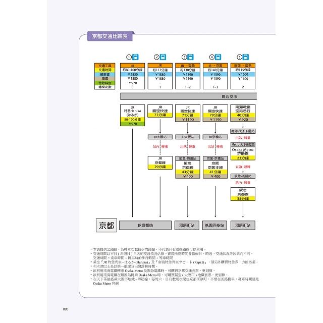 跟著小氣少年自由行 京都‧奈良‧滋賀:關西交通逹人指南 JR西日本 | 新幹線 | 地鐵 | 私鐵 | 路面電車 | 登山車 | 纜車