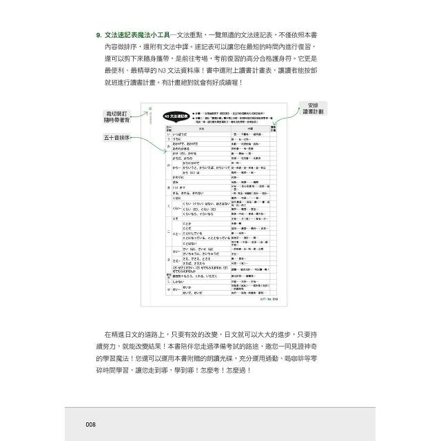精修關鍵字版 新制對應 絕對合格!日檢必背文法N3—附三回模擬試題 (25K+MP3)